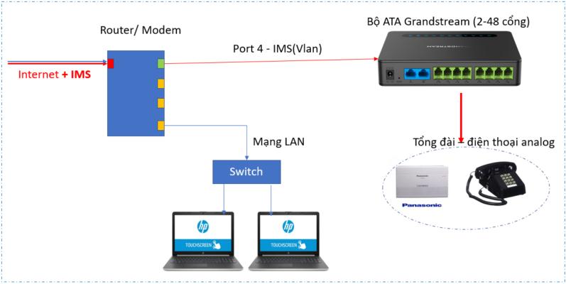 mô hình kết nối thiết bị ATA